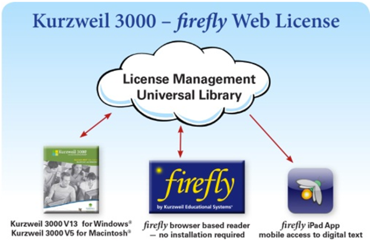 firefly license diagram